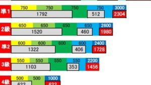 英検CSEスコアの満点・合格点・素点との関係を一覧にまとめました【英検®配点】
